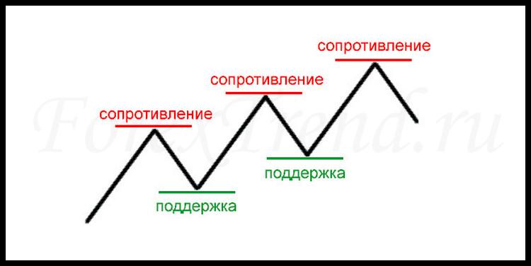 предсказуемые валютные пары
